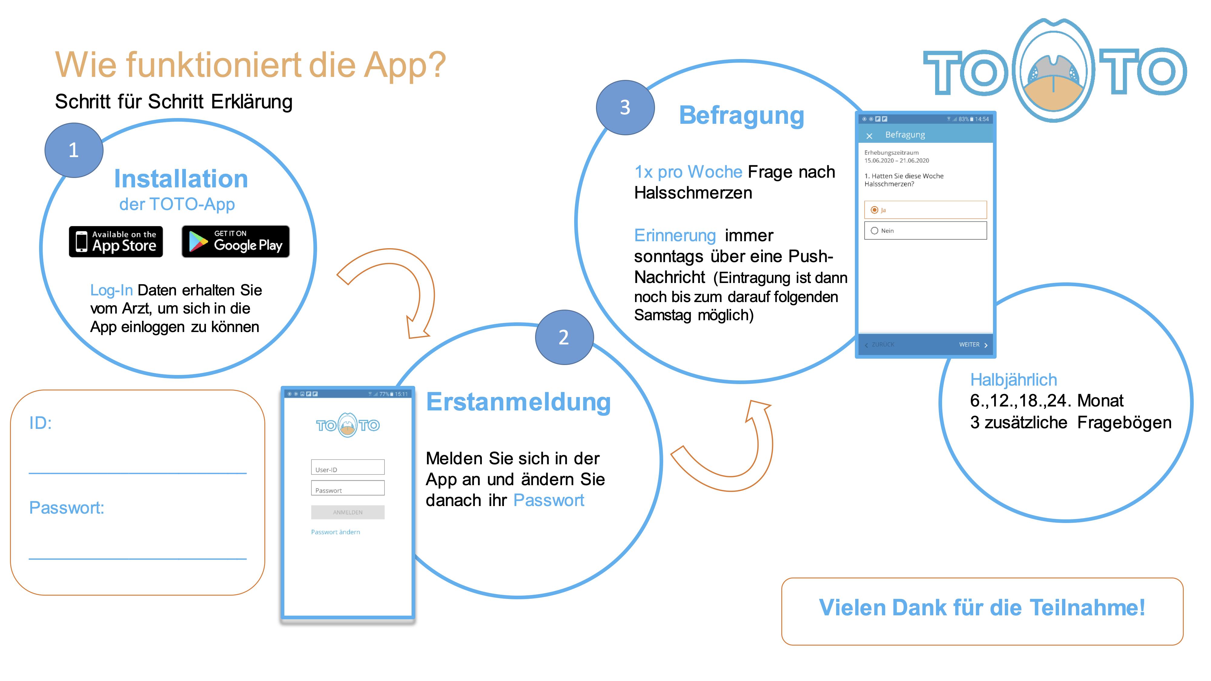 Wie funktioniert die App?